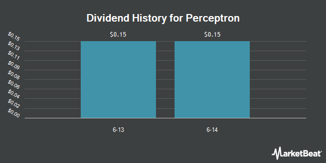 Dividend Payments by Quarter for Perceptron (NASDAQ:PRCP)