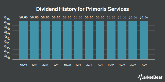 Dividend Payments by Quarter for Primoris Services (NASDAQ:PRIM)