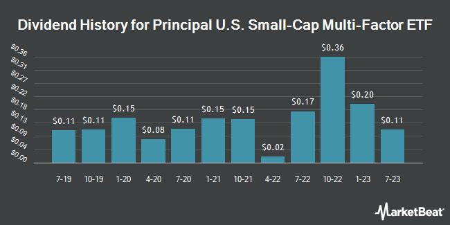 Dividend History for Principal U.S. Small Cap Index ETF (NASDAQ:PSC)