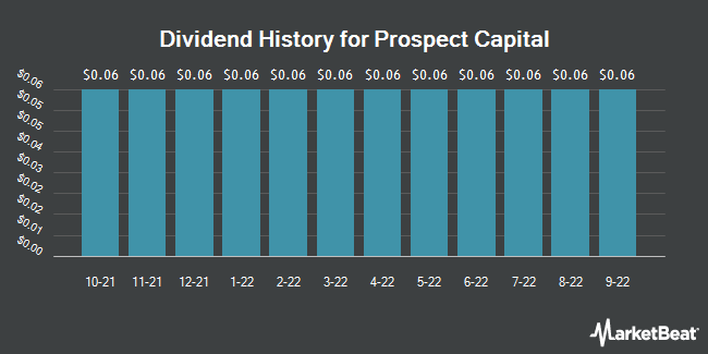 Dividend History for Prospect Capital (NASDAQ:PSEC)