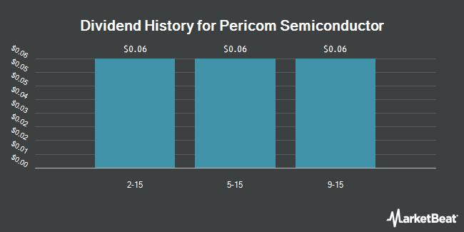 Dividend Payments by Quarter for Pericom Semiconductor (NASDAQ:PSEM)