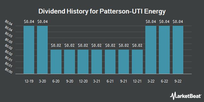 Dividend Payments by Quarter for Patterson-UTI Energy (NASDAQ:PTEN)