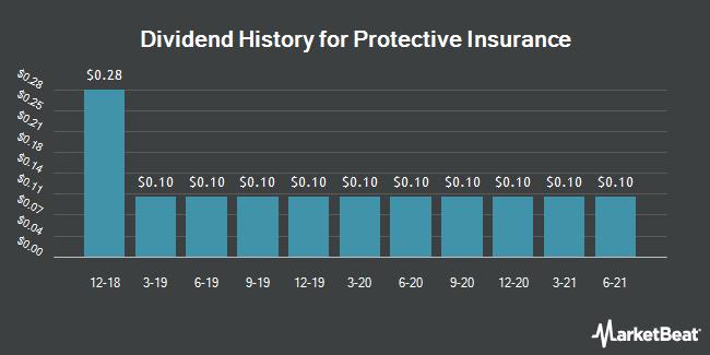 Dividend History for Protective Insurance (NASDAQ:PTVCA)