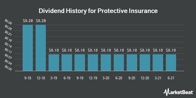 Dividend History for Protective Insurance (NASDAQ:PTVCB)