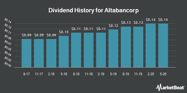 Dividend History for Peoples Utah Bancorp (NASDAQ:PUB)