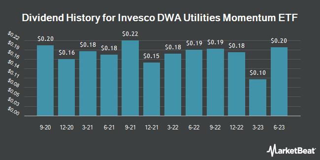Dividend History for Invesco DWA Utilities Momentum ETF (NASDAQ:PUI)