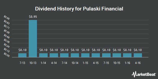 Dividend Payments by Quarter for Pulaski Financial Corp (NASDAQ:PULB)
