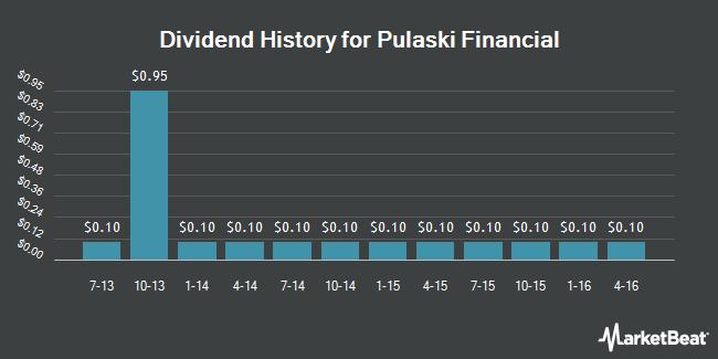 Dividend Payments by Quarter for Pulaski Financial (NASDAQ:PULB)