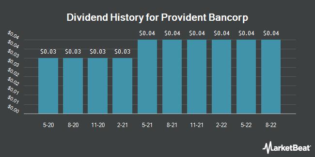Dividend History for Provident Bancorp (NASDAQ:PVBC)