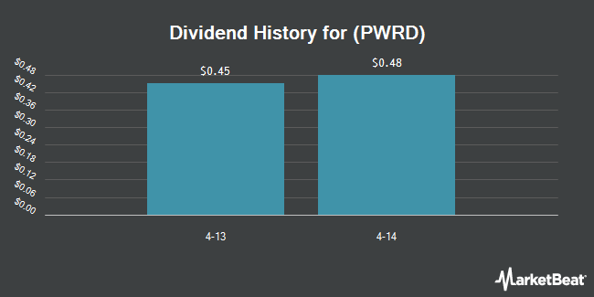 Dividend Payments by Quarter for Perfect World Co. (NASDAQ:PWRD)