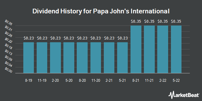 Dividend Payments by Quarter for Papa John`s International (NASDAQ:PZZA)