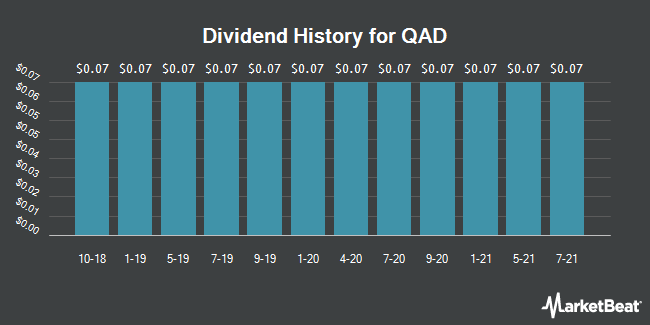 Dividend Payments by Quarter for QAD (NASDAQ:QADA)