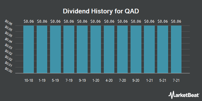 Dividend Payments by Quarter for QAD (NASDAQ:QADB)