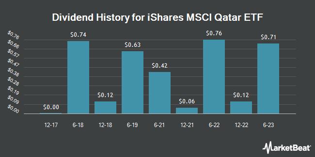 Dividend History for iShares MSCI Qatar ETF (NASDAQ:QAT)