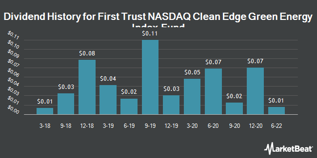 Dividend Payments by Quarter for First Trust NASDAQ Clean Edge US (NASDAQ:QCLN)