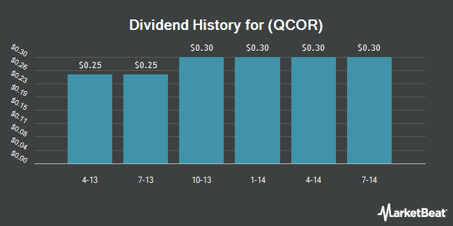 Dividend Payments by Quarter for Questcor Pharmaceuticals (NASDAQ:QCOR)