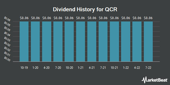 Dividend Payments by Quarter for QCR Holdings (NASDAQ:QCRH)