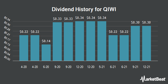 Dividend Payments by Quarter for Qiwi Plc (NASDAQ:QIWI)