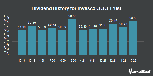 Dividend Payments by Quarter for PowerShares QQQ Trust, Series 1 (NASDAQ:QQQ)