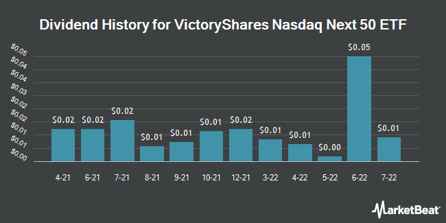 Dividend History for VictoryShares Nasdaq Next 50 ETF (NASDAQ:QQQN)