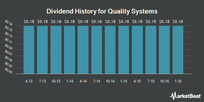 Dividend Payments by Quarter for Quality Systems (NASDAQ:QSII)