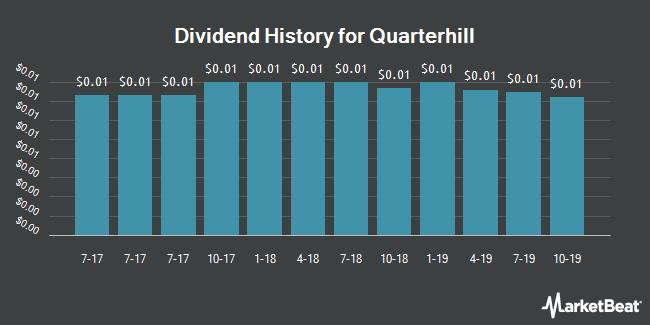 Dividend History for Quarterhill (NASDAQ:QTRH)