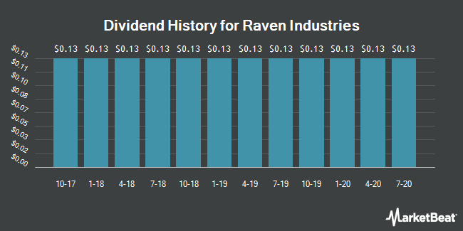 Dividend History for Raven Industries (NASDAQ:RAVN)