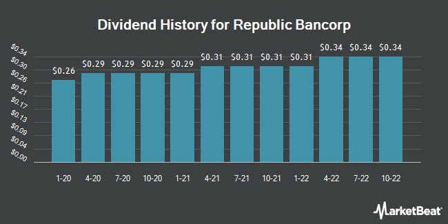 Dividend Payments by Quarter for Republic Bancorp (NASDAQ:RBCAA)