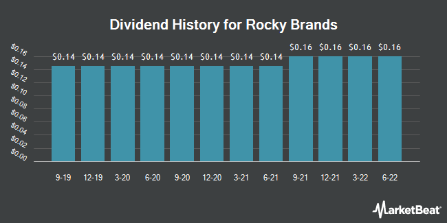 Dividend Payments by Quarter for Rocky Brands (NASDAQ:RCKY)