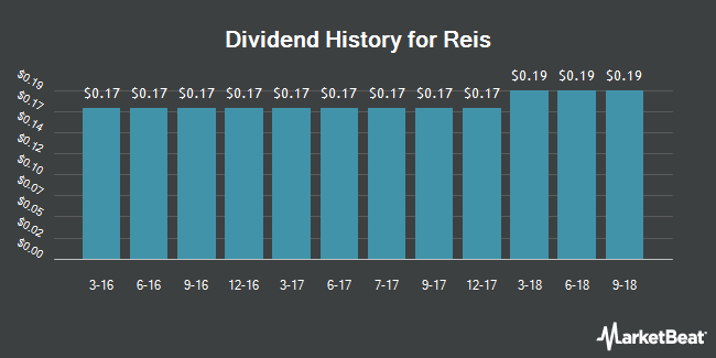 Dividend Payments by Quarter for Reis (NASDAQ:REIS)