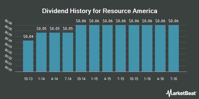 Dividend Payments by Quarter for Resource America (NASDAQ:REXI)