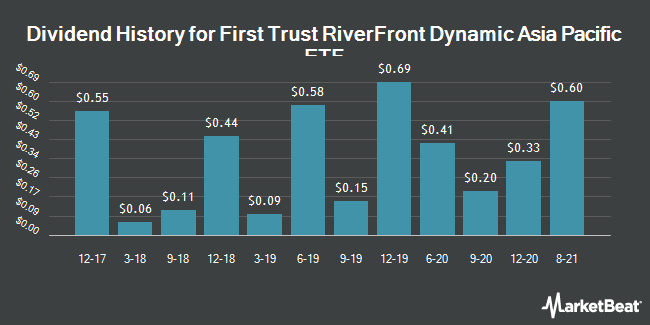 Dividend History for First Trust RiverFront Dynamic Asia Pacific ETF (NASDAQ:RFAP)