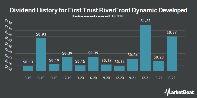 Dividend Payments by Quarter for First Trust RiverFront Dynamic Developed International ETF (NASDAQ:RFDI)