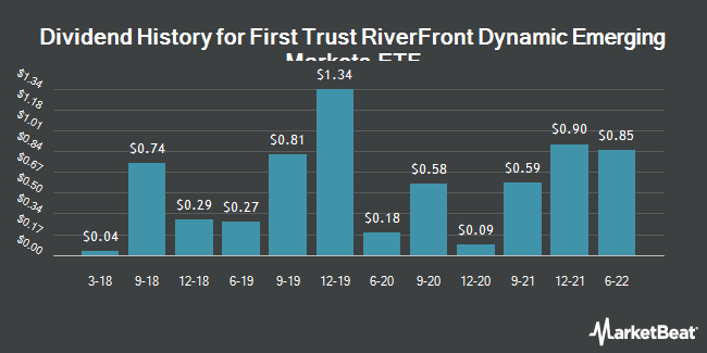 Dividend Payments by Quarter for First Trust RiverFront Dynamic Emerging Markets ETF (NASDAQ:RFEM)