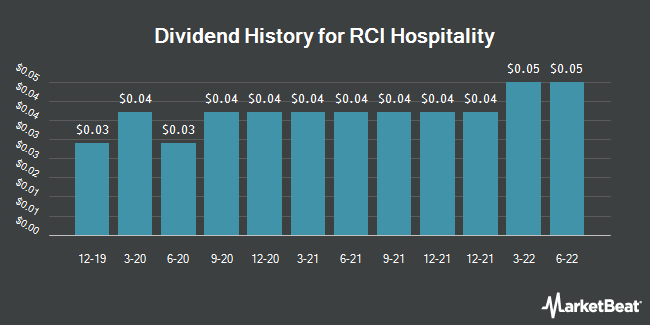 Dividend Payments by Quarter for RCI Hospitality Holdings (NASDAQ:RICK)