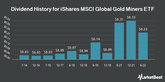 Dividend History for iShares MSCI Global Gold Miners ETF (NASDAQ:RING)