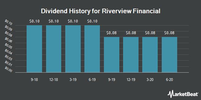 Dividend History for Riverview Financial (NASDAQ:RIVE)