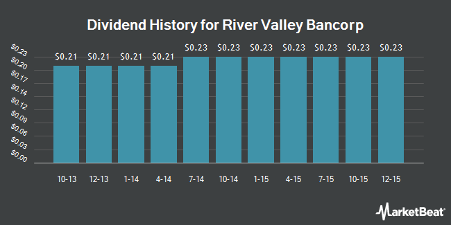 Dividend Payments by Quarter for River Valley Bancorp (NASDAQ:RIVR)