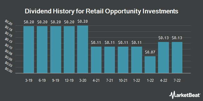 Dividend Payments by Quarter for Retail Opportunity Investments (NASDAQ:ROIC)