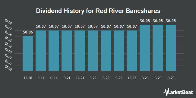 Dividend History for Red River Bancshares (NASDAQ:RRBI)