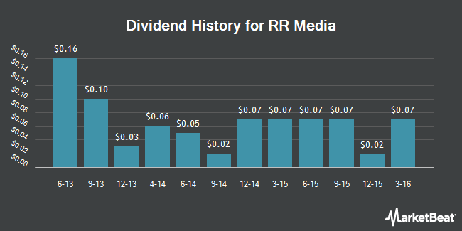Dividend Payments by Quarter for RR Media (NASDAQ:RRM)