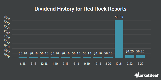 Dividend Payments by Quarter for Red Rock Resorts (NASDAQ:RRR)