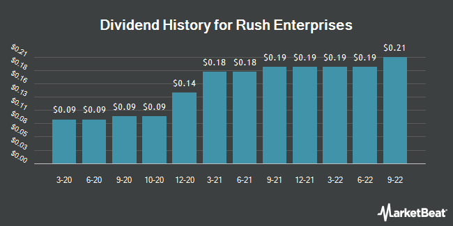 Dividend History for Rush Enterprises (NASDAQ:RUSHA)