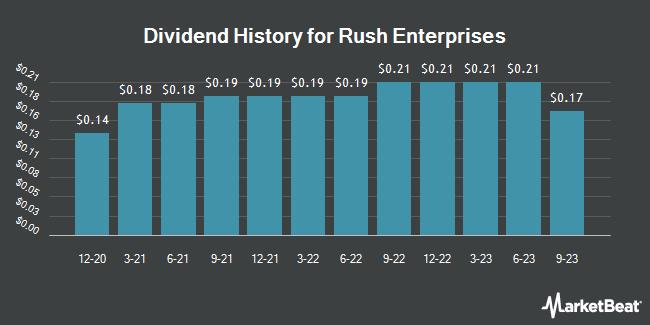 Dividend History for Rush Enterprises (NASDAQ:RUSHB)