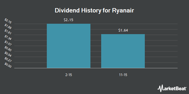 Dividend Payments by Quarter for Ryanair Holdings PLC (NASDAQ:RYAAY)