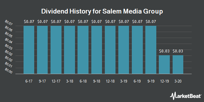 Dividend Payments by Quarter for Salem Media Group (NASDAQ:SALM)