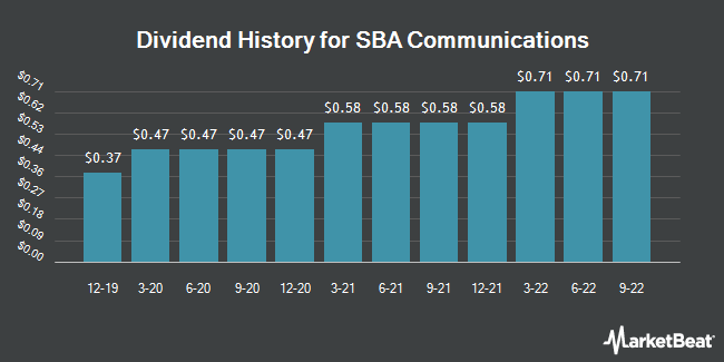 Dividend Payments by Quarter for SBA Communications Corporation (NASDAQ:SBAC)