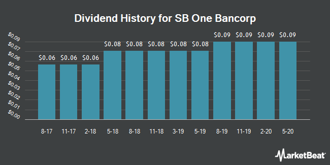 Dividend Payments by Quarter for Sussex Bancorp (NASDAQ:SBBX)