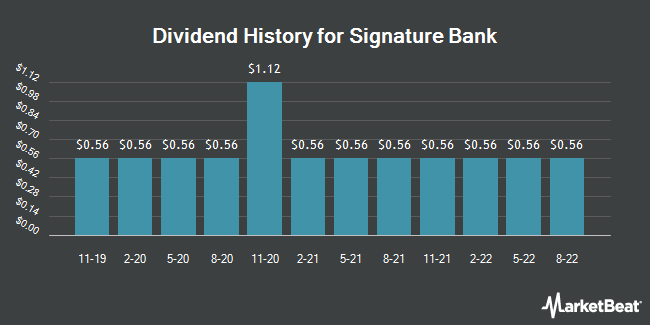 Dividend History for Signature Bank (NASDAQ:SBNY)