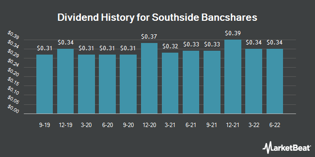 Dividend Payments by Quarter for Southside Bancshares (NASDAQ:SBSI)